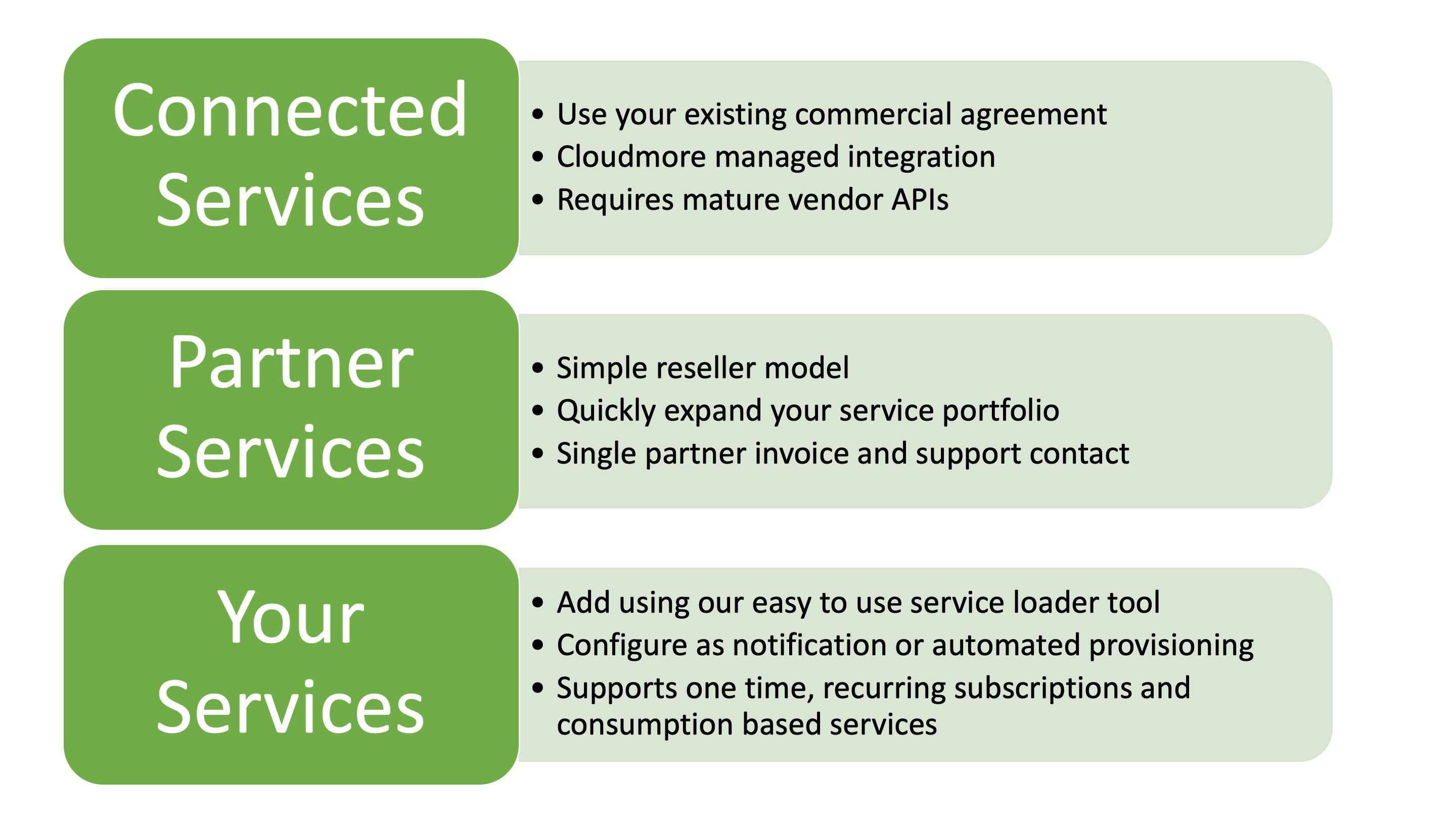 Connected service Graphics 3