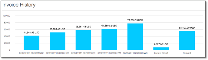 invoice history - forecast png